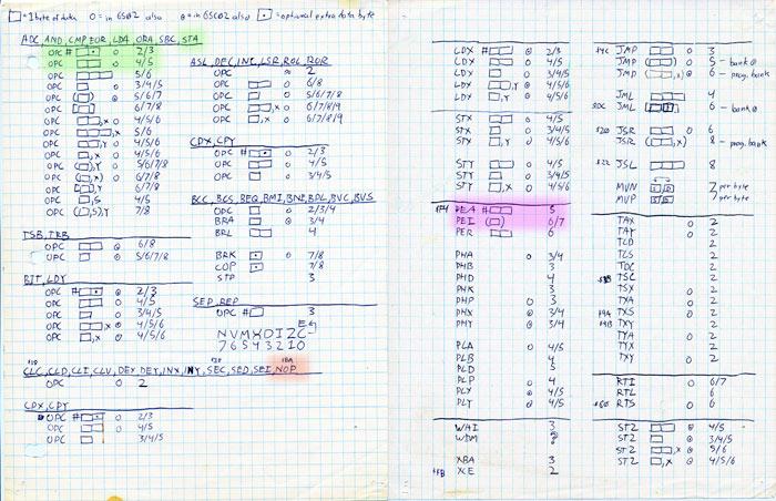computer byte chart